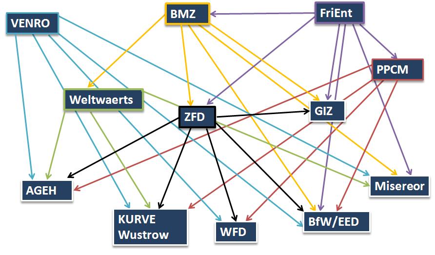 German bmz charting