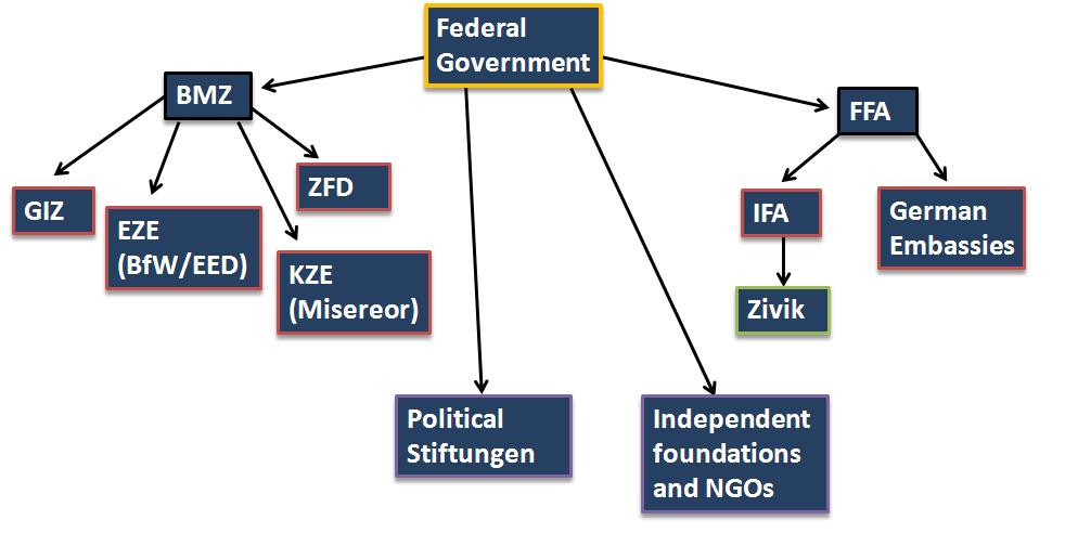 German charting