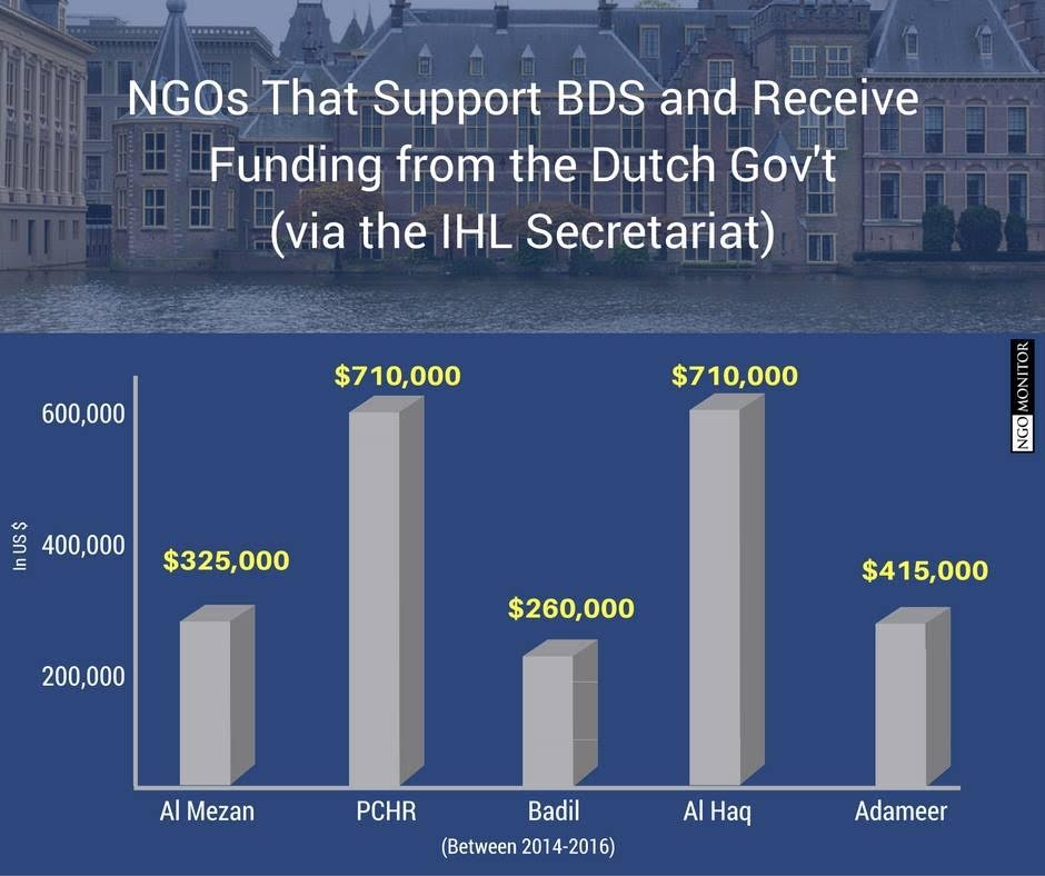 Dutch infographic-funding