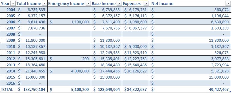 wv-funding-04-15