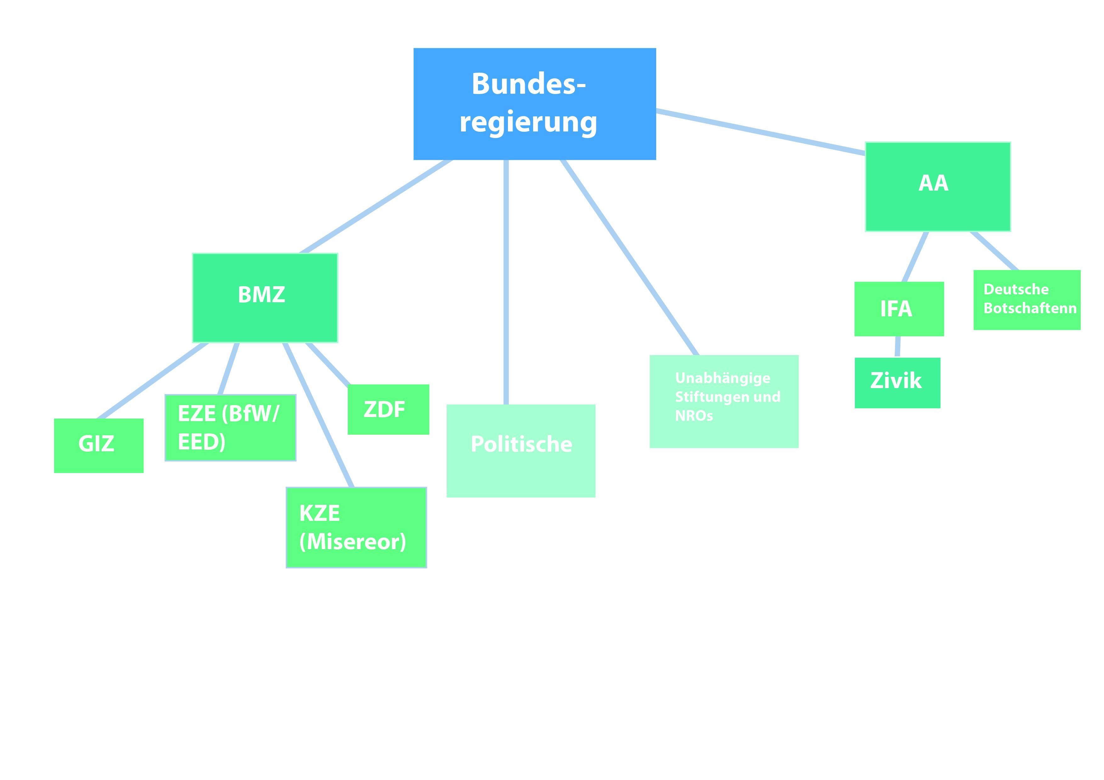Bundesdeutsche finanzierungskanäle für zivilgesellschaften